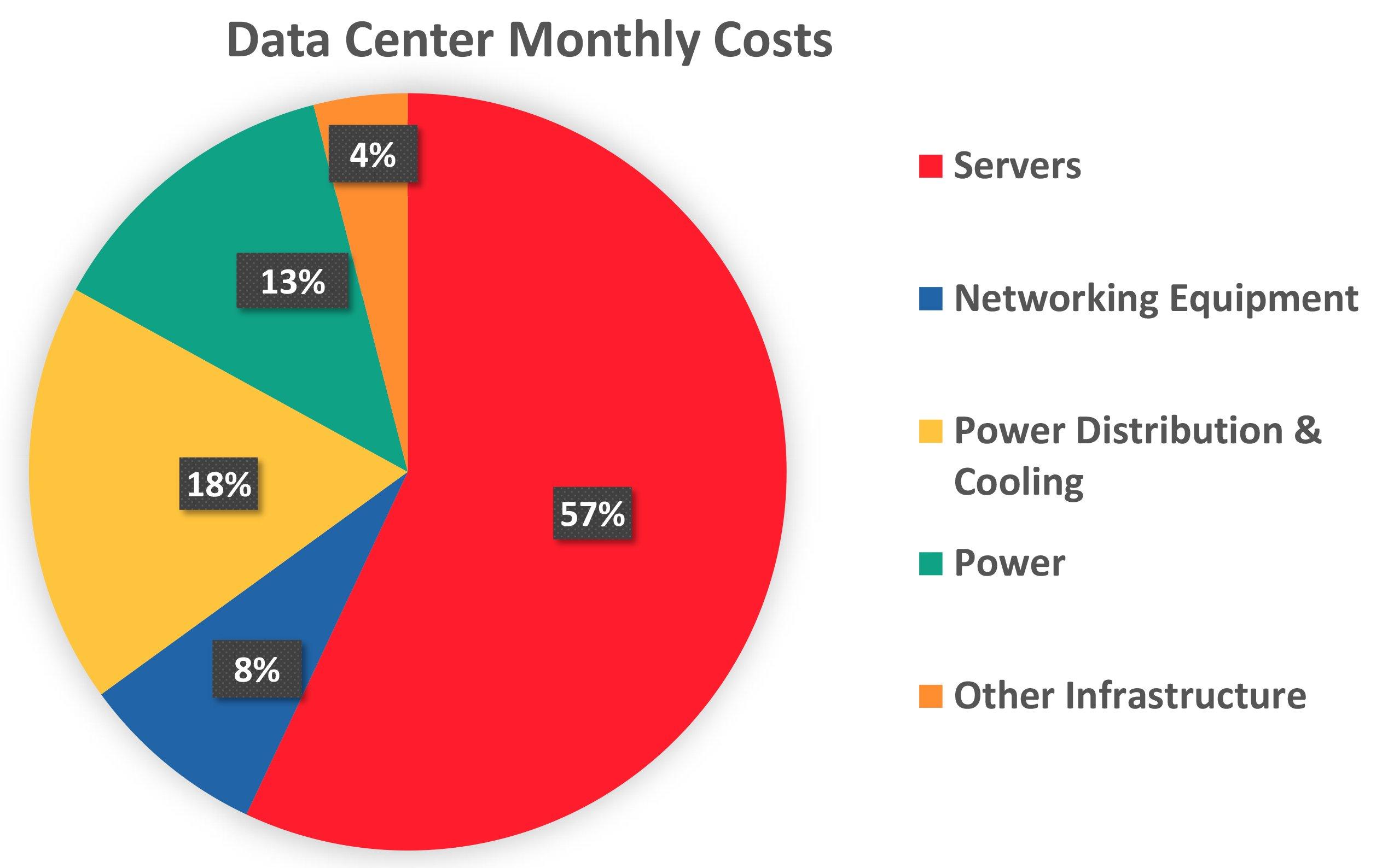 Data-Center-Costs-Chart