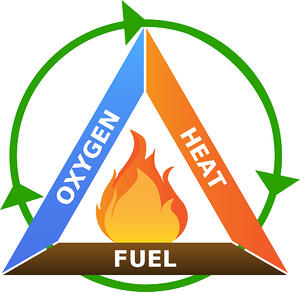 Fire_triangle_Chain Reaction