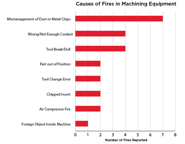Causes-of-CNC-Fires-in-Machine-Shops