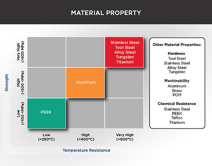 Material-Property-Chart