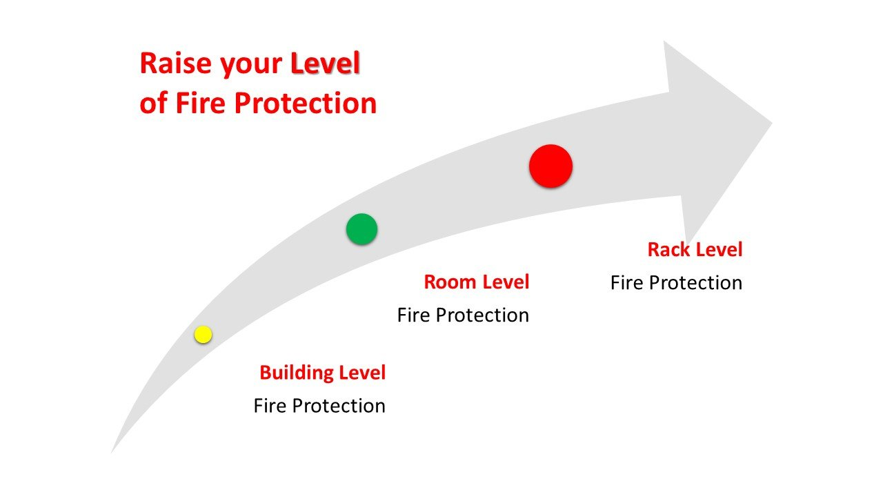 levels-of-fire-protection-for-data-centers