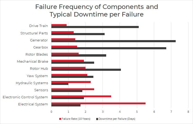 Wind-Turbine-Failure-Downtime-Chart