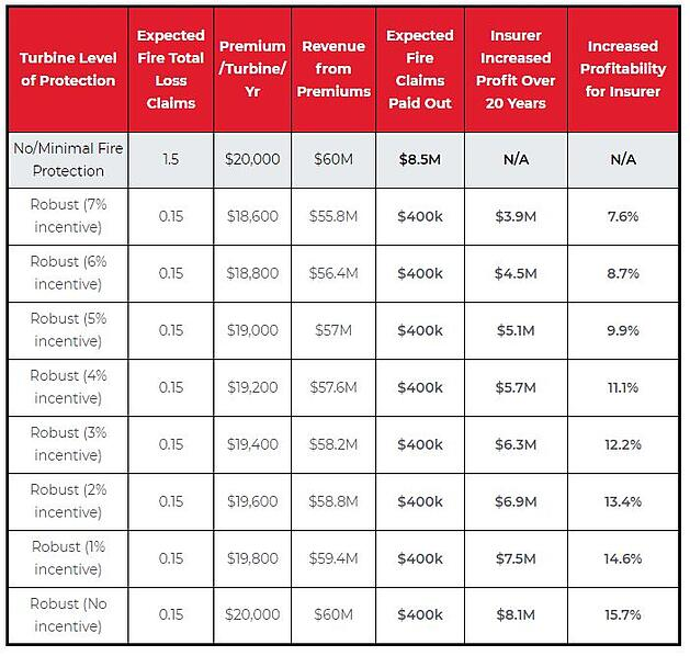 insurance-rates-table-2
